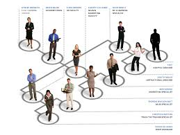 Pin By G On Projects To Try Organizational Chart