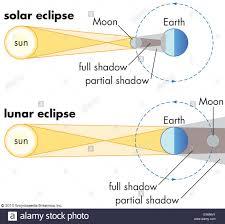 Solar And Lunar Eclipses Stock Photo Solar Lunar Eclipse