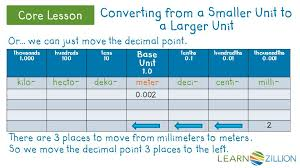 Base Unit Kilo Hecto Deka Meter Deci Centi Milli 1 0