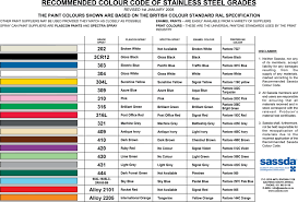 Threaded Rod Color Code Chart 64 Actual Stainless Steel Rod Sizes Chart