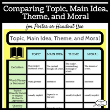 Comparing Topic Main Idea Theme And Moral By Wondering With Mrs Watto