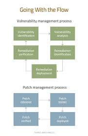 Vulnerability Remediation Process Flow Chart The Vulnerability Management Process After Equifax