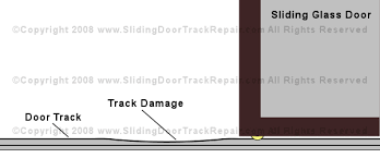 in figure 1 below you can see a typical sliding glass door with a damaged track