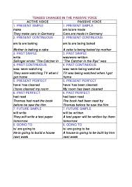 Active And Passive Voice Chart Tenses Chart For Passive Voice