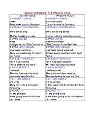 Passive Chart Tenses Chart For Passive Voice