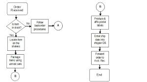 Team Building Skills Process Mapping By Velda Arnaud