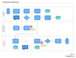 Fixed Assets Cycle Flow Chart Trying To Meet Sox Compliance Meet Lucidchart Lucidchart Blog