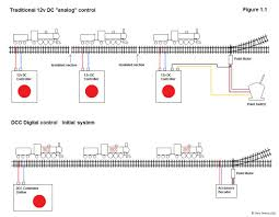 a general guide to dcc the major advantage of digital is that the power supply to the track is constant so functions like light and sound remain on even though the locomotive has