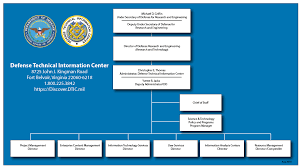 Usaf Org Chart 2015 About