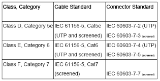 twisted pair cables class f cabling uses category 7 components