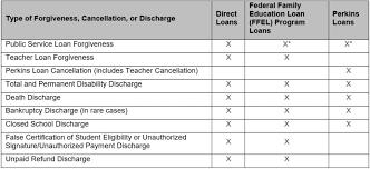 Teachers Fund Loan Chart A Huge Tax Bill Is The Downside Of Student Loan Forgiveness