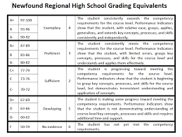 Report Card Grading Scale Grading Report Cards Newfound Regional
