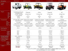 ese mini truck guide in depth info on kei trucks kei truck comparison