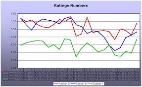 Gilmore Girls Us Ratings