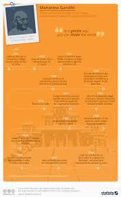 Gandhi Chart Chart Mahatma Gandhi Statista