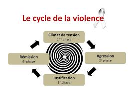 """Résultat de recherche d'images pour """"non violence verbale"""""""