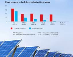Image result for How to increase the performance of a Solar panel?