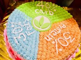 How does this food fit into your daily goals? Weight Loss Weight Gain Herbalife Distributor
