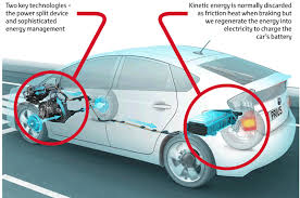 electric vehicles acirc vehicle technology hybrid diagram