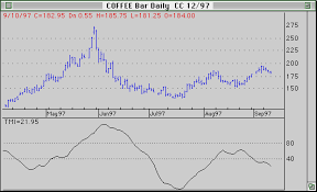 Tmi Chart Tmi From Trendsetter Software Produces Accurate Buy And Sell