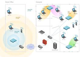 home wireless network design network diagram software home area home wireless network design network diagram software home area network wireless network best set