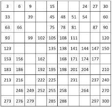 Counting By 3 Chart Number Charts Counting By 3 From 3 To 300