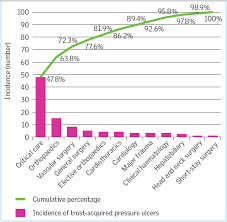 Pressure Ulcer Chart Preventing Pressure Ulcers In Patients In Intensive Care