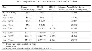 new study in d c finds that new 15 minimum wage could cost 1 200 the findings revealed that nearly two thirds of the pay increases will benefit non d c residents who work in the district but live elsewhere likely