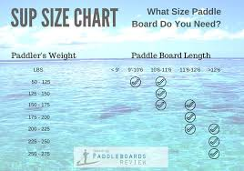 Sup Comparison Chart What Size Paddle Board Do You Need For Your Weight And Height