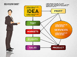 Chart Ideas For Powerpoint Idea Development Flow Chart Presentation Template For