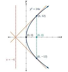 Endpoint Formula The Parabola College Algebra