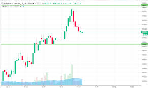 Bitcoin Price Watch Breakout Only Right Now Newsbtc