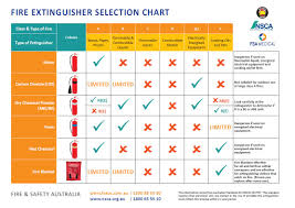 Fire Extinguisher Sizes Chart Free Fire Extinguisher Chart Safety Posters Fire And