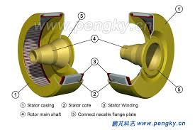 inner rotor permanent magnet direct