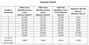 D Snap Income Chart As Food Insecurity Grows After Irma Govt Approves Disaster