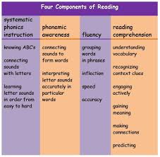 5 Components Of Reading Chart Why Is Reading Such A Complex Skill Comicphonics For