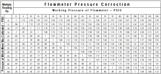 Perspicuous Flow Meter Conversion Chart Co2 Flow Rate Chart