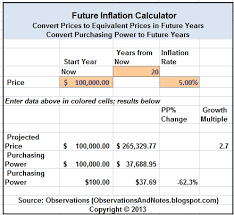 Observations What Will 1 Be Worth In The Future Calculator