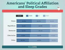 weird things that keep people up at night according to this survey the survey indicated that green party members were getting the most sleep followed by republicans democrats makes sense since we re lying awake all night