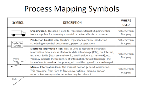 Lean Process Mapping Symbols Six Lean Sigma