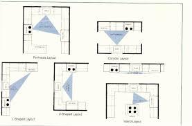 Designing Your Kitchen Layout Brilliant Kitchen Layout Design Intended For Encourage Design