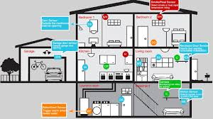 security alarm alarm systems for houses