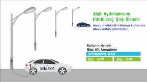 Hizmet / Elektrikli Araç Şarj İstasyonları
