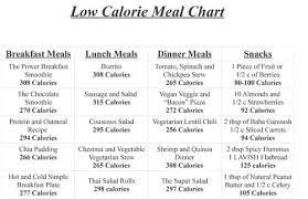 Low Calorie Diet Chart Low Calorie Diet To Lose Fat Www Forbiddensymbols Com