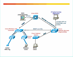 cisco unified wireless network protocol and port matrix   cisconetwork overview