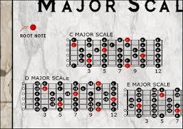 Guitar Chord Chart Large Guitar Chord Chart 24x36 Or 36x44 Printed On Fine Art Canvas