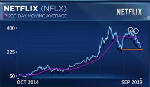 Netflix Stock Price History Chart Netflix Stock Turns Negative For 2019 But Trader Foresees