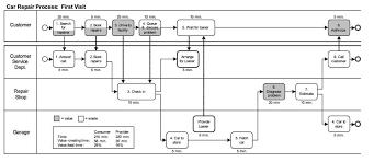 Swim Lane Process Map Unique Figure 1 A Bpmn Swimlane Diagram With