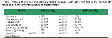 Normal Blood Pressure For Elderly Chart 22 Competent Normal Blood Pressure Chart For Seniors