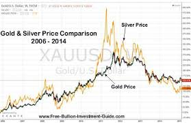 Silver Bullion Buying Guide Silver Silver Prices Silver